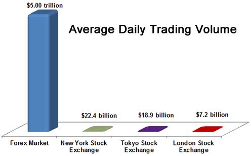 Daily average trading volume forex